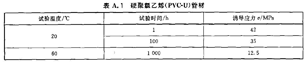 硬聚氮艺烯(PVC-U)管材的静液压试验参数表格
