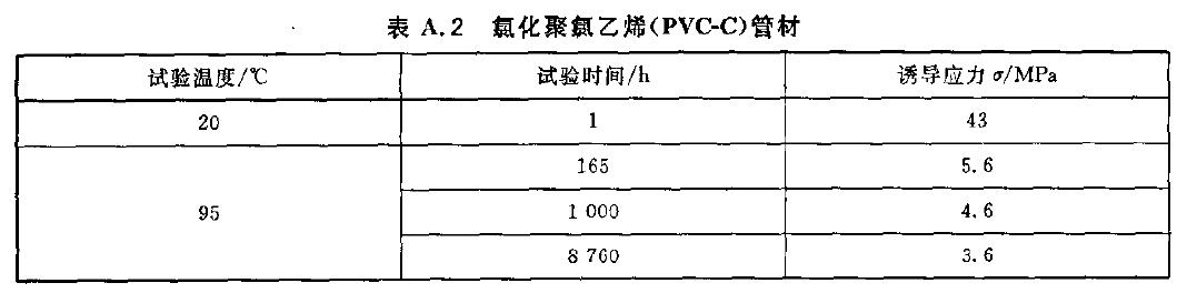 氛化聚点乙烯(PVC-C)管材的静液压试验参数表格