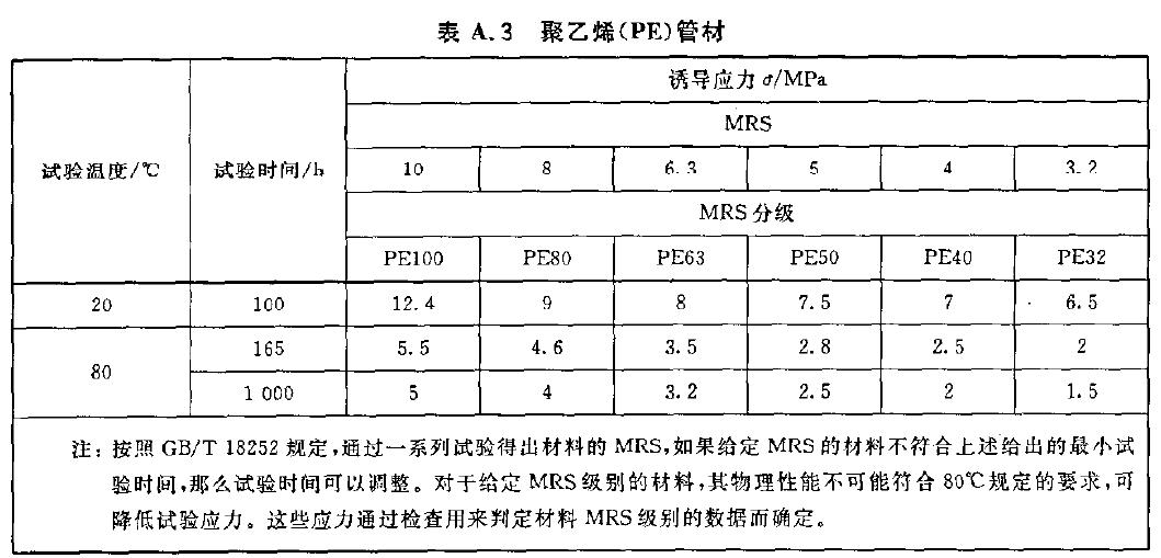 聚乙烯(PE)管材的静液压试验参数表格