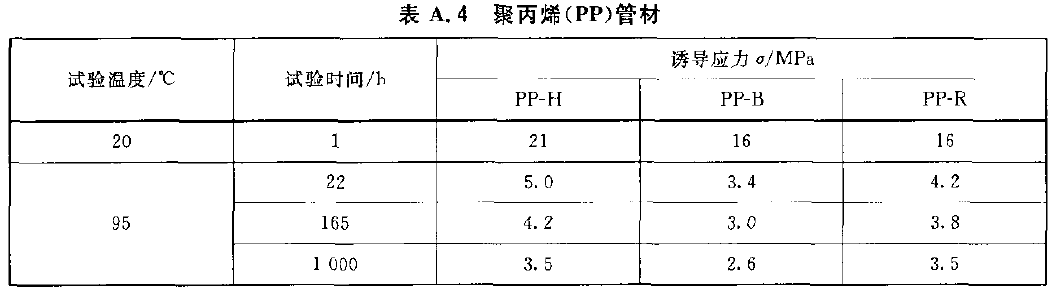 聚丙烯(PP)管材的静液压试验参数表格