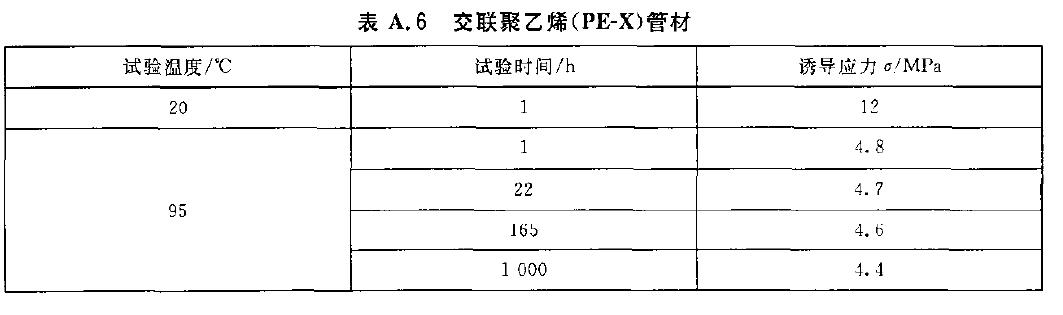 交联聚乙烯(PE-X)管材的静液压试验参数表格