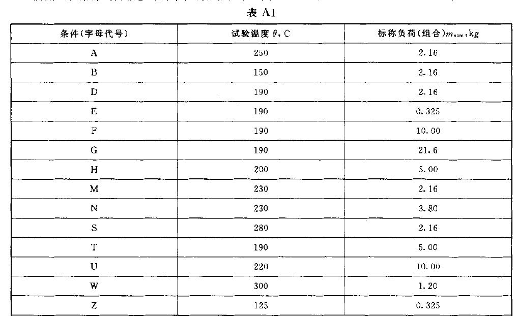 熔体流动速率标准附录-表A1