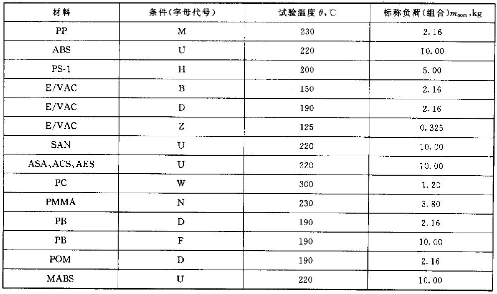 熔体流动速率标准附录-表B2